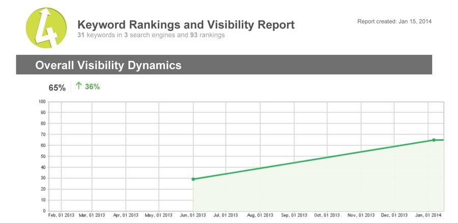 Rankings-Report-HTML-site-graph