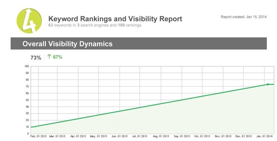 Rankings-Report-recreated-WP-site-overall